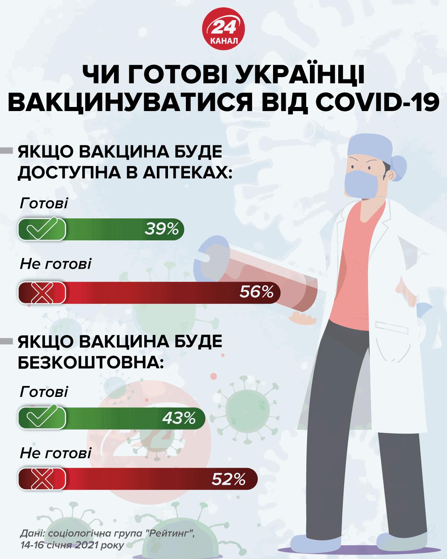 Готовы ли украинцы вакцинироваться от COVID-19 Инфографика 24 канал