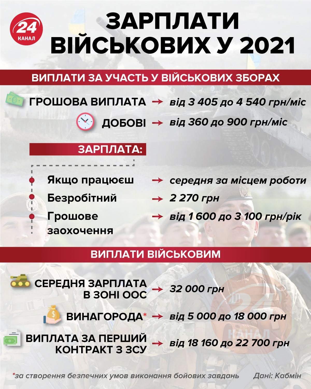 Зарплати військових у 2021 році інфографіка 24 канал