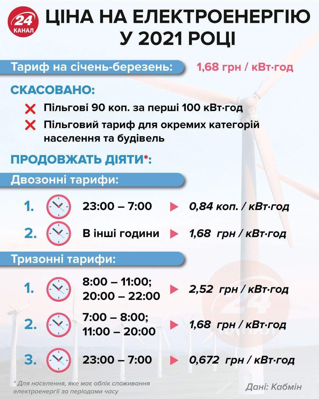 Головне про тарифи на електроенергію / Інфографіка 24 каналу