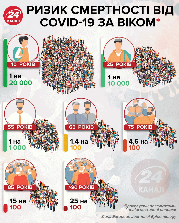 Ризик смертності від коронавірусу