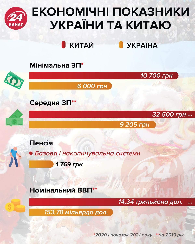 Экономические показатели Украины и Китая / Инфографика 24 канала