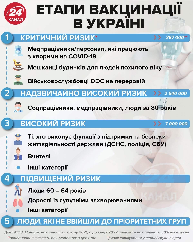 головне про вакцинацію в україні