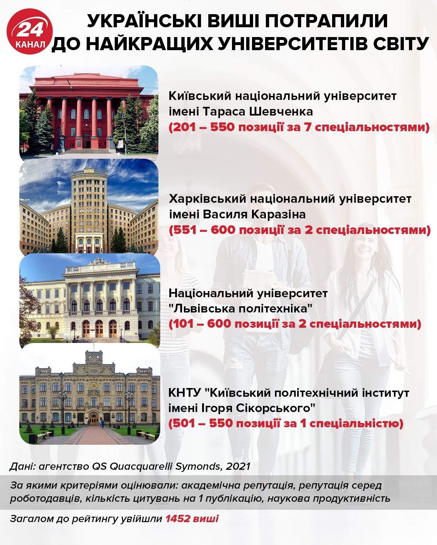Українські виші потрапили до списку найкращих університетів світу / Інфографіка 24 каналу