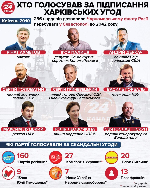 Депутати, які голосували за підписання харківських угод / Інфографіка 24 каналу