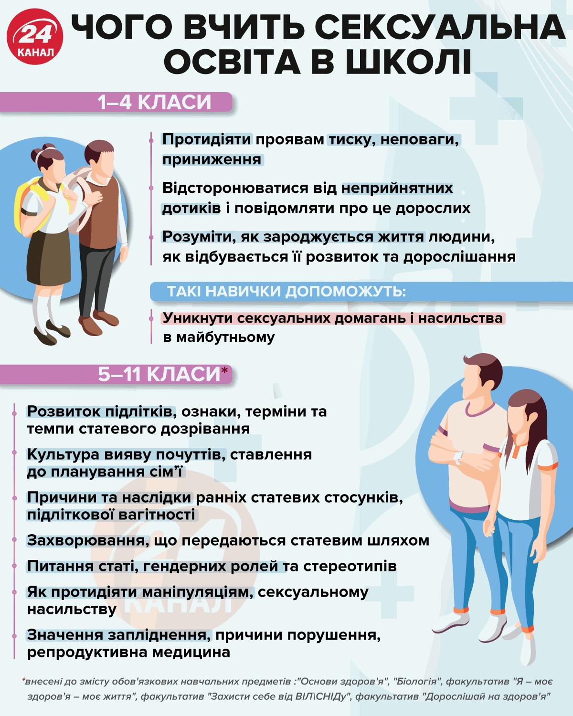 Чого вчить школярів сексуальна освіта / Інфографіка 24 каналу