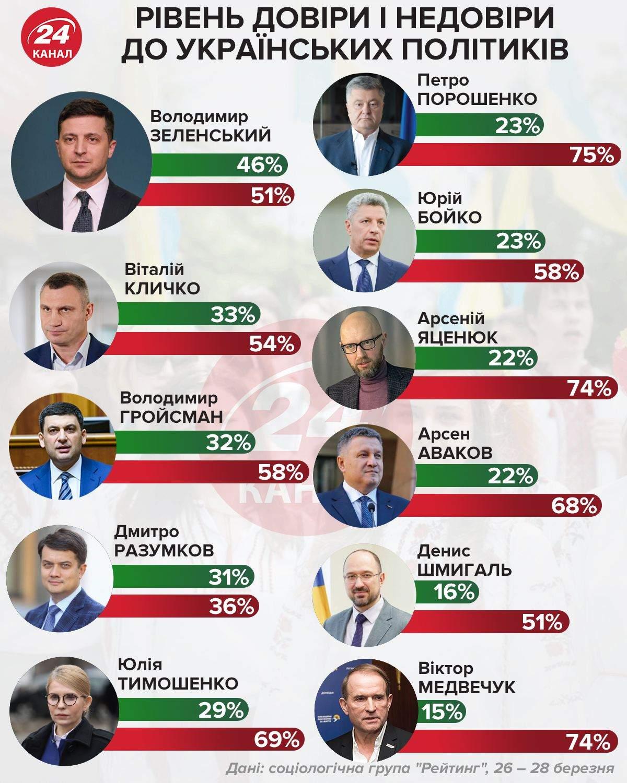 Уровень доверия украинцев к политикам / Инфографика 24 канала