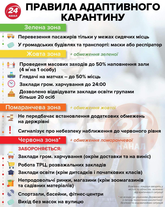 Головне про адаптивний карантин / Інфографіка 24 каналу