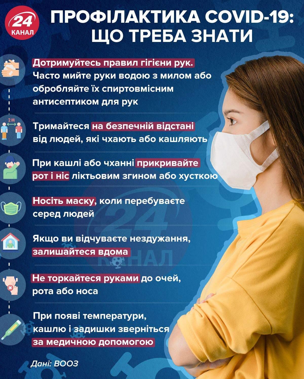 Все, що треба знати про профілактику коронавірусу / Інфографіка 24 каналу