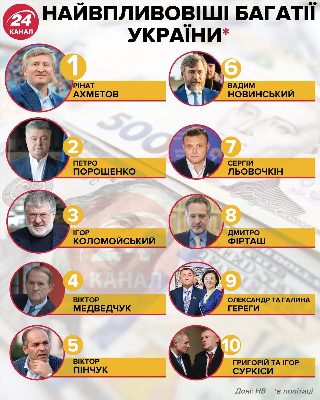 Самые влиятельные богачи Украины / Инфографика 24 канала