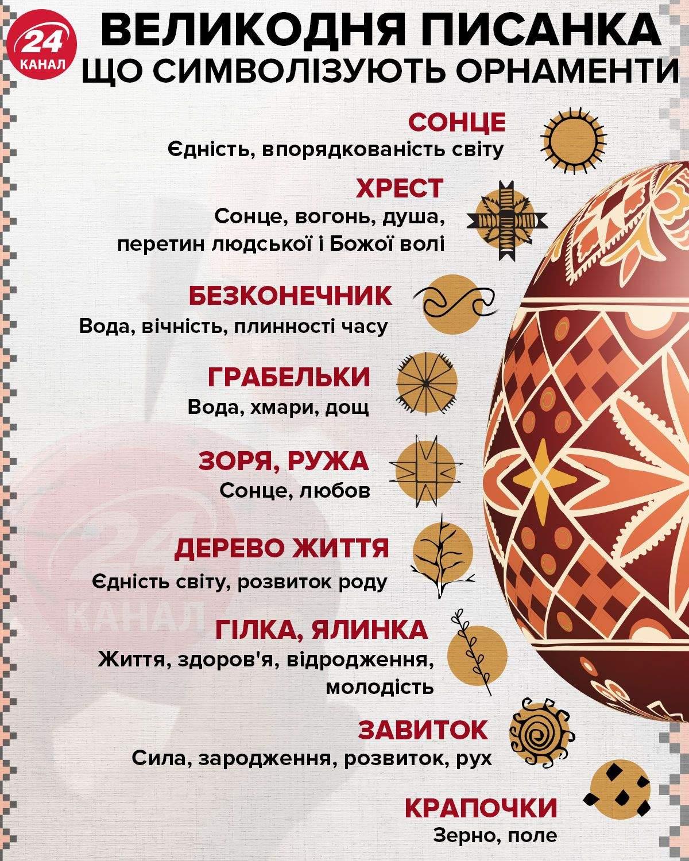 Що символізують орнаменти великодньої писанки / Інфографіка 24 каналу