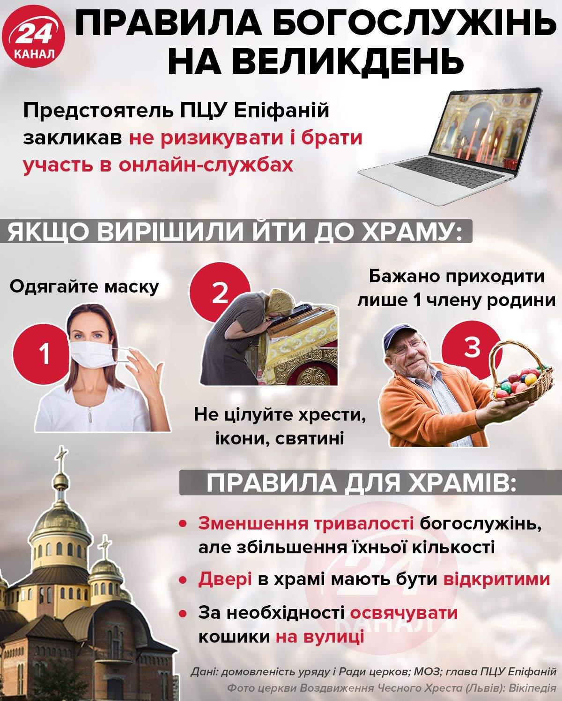 Правила Богослужінь на Великдень / Інфографіка 24 каналу