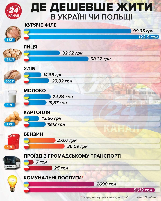 Где дешевле жить: в Украине или Польше