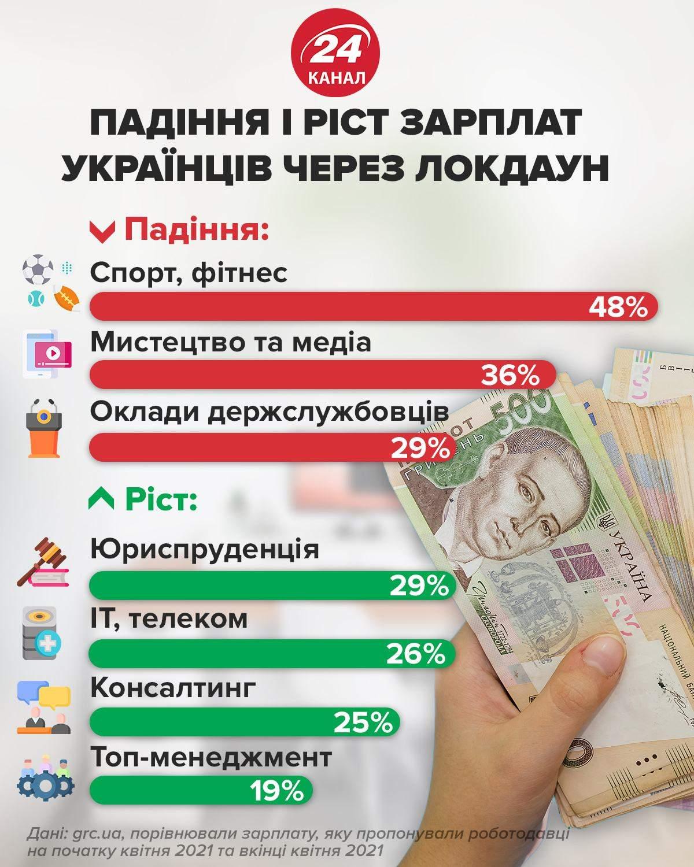 Динамика заработной платы в Украине / Инфографика 24 канала