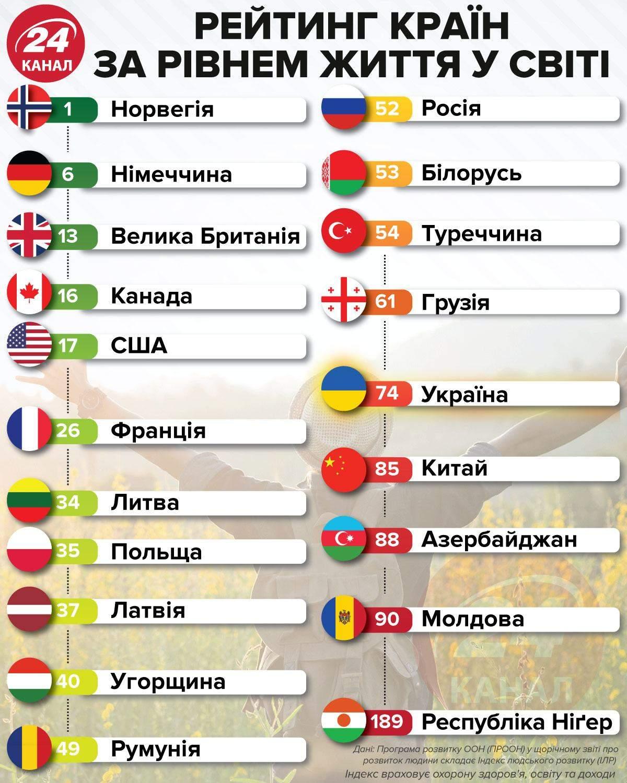 Рейтинг країн світу за рівнем життя / Інфографіка 24 каналу