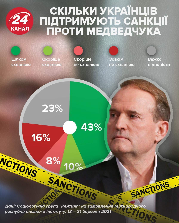 Ставлення українців до санкцій проти Медведчука / Інфографіка 24 каналу
