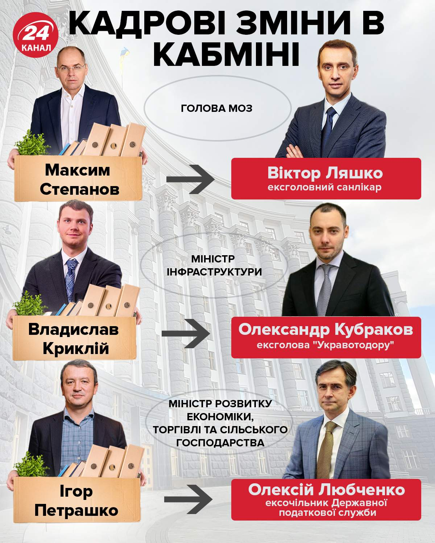 Кадрові зміни в уряді / Інфографіка 24 каналу