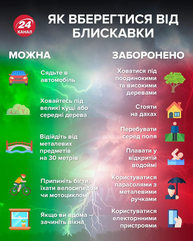 Як вберегтися від блискавки / Інфографіка 24 каналу