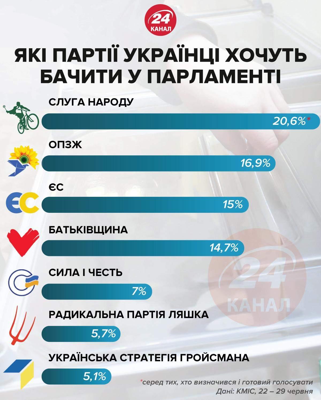 Які партії українці хочуть бачити у парламенті