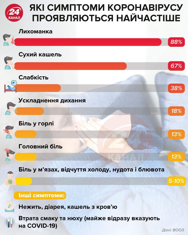 найчастіші симптоми СOVID-19 інфографіка