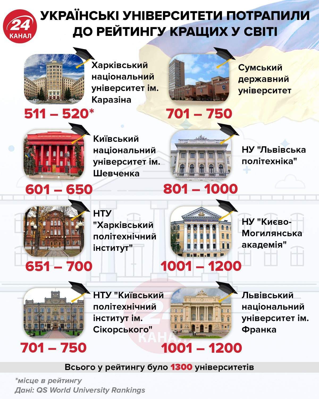 Українські університети, які потрапили до рейтингу кращих вишів світу / Інфографіка 24 каналу