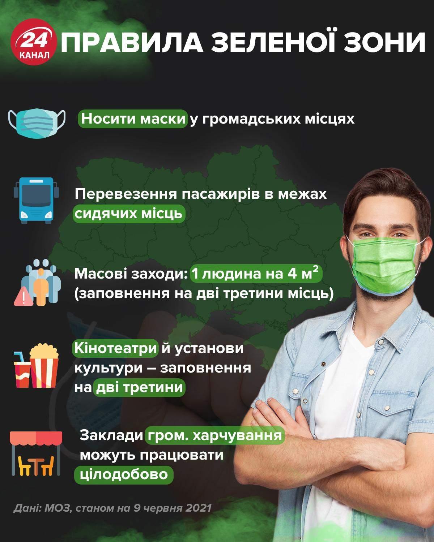 Правила зеленої зони / Інфографіка 24 каналу
