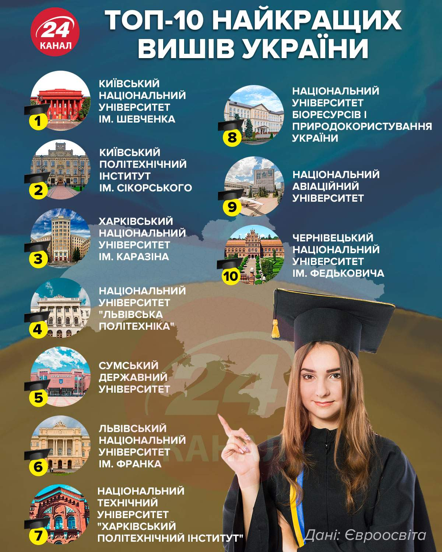 Десятка найкращих вишів в Україні 2021 / Інфографіка 24 каналу