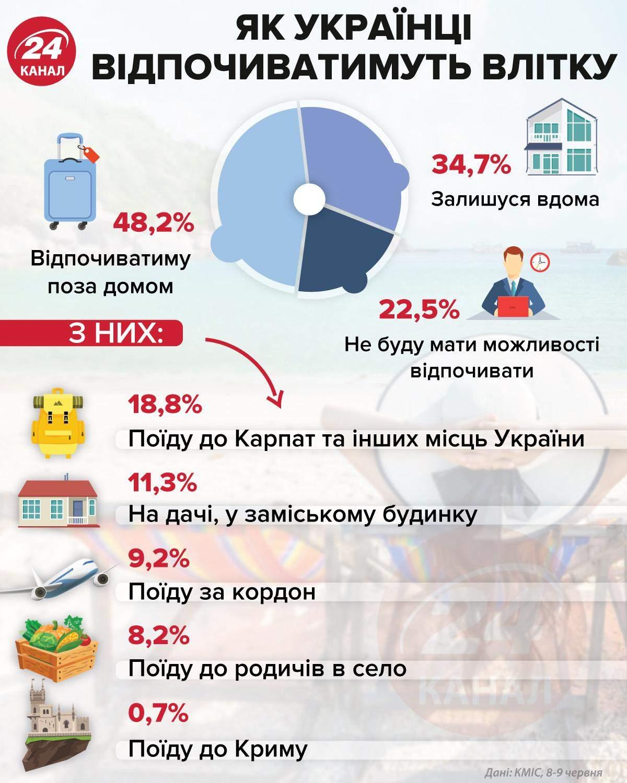 як відпочиватимуть українці у 2021 році