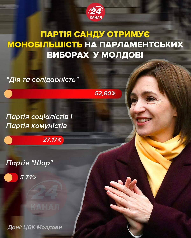 Партія Санду отримує монобільшість на парламентських виборах у Молдові / Інфографіка 24 каналу