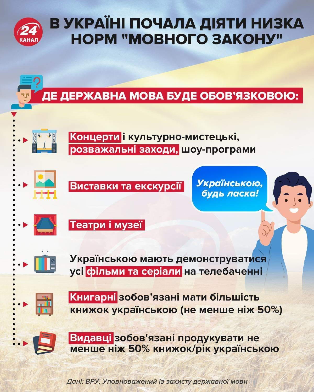 Де державна мова буде обов'язковою / Інфографіка 24 каналу