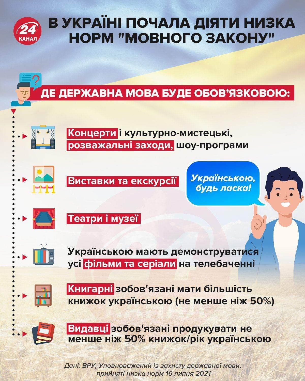 Як розширили мовний закон в Україні