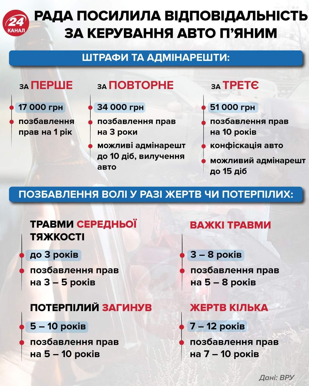 Правила водіїв Водіння в нетверезому стані Львів