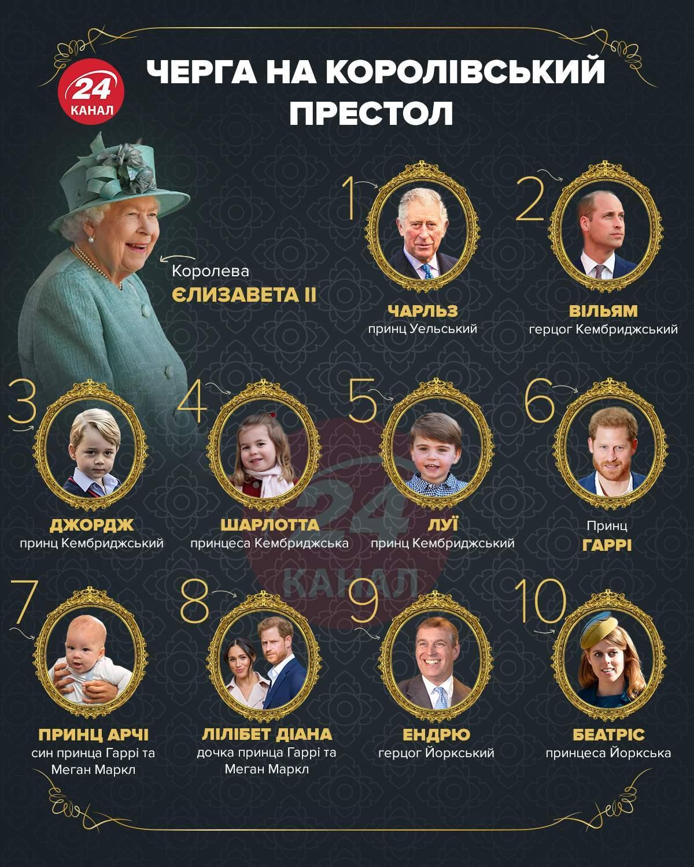 Черга на британський престол