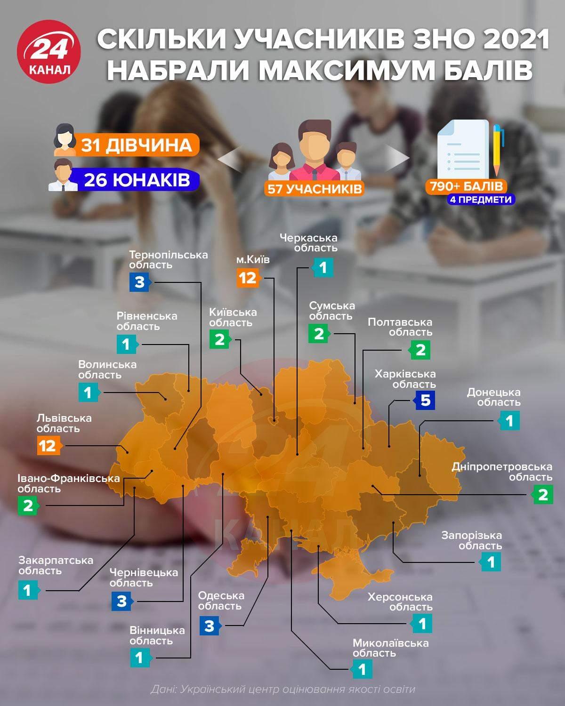 ЗНО, новини освіти, 24 канал, результати ЗНО, премії від держави