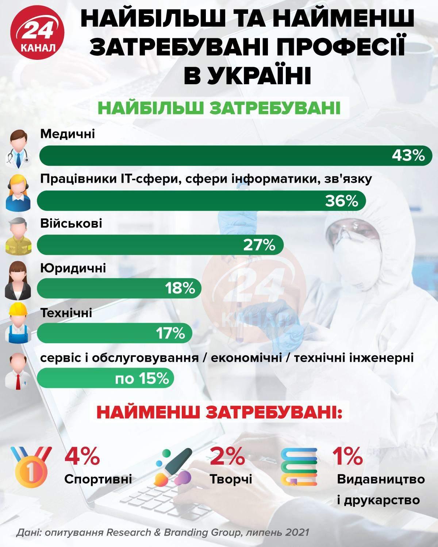 Найбільш та найменш затребувані професії в Україні / Інфографіка 24 каналу