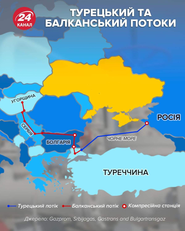 Турецкий и Балканский потоки