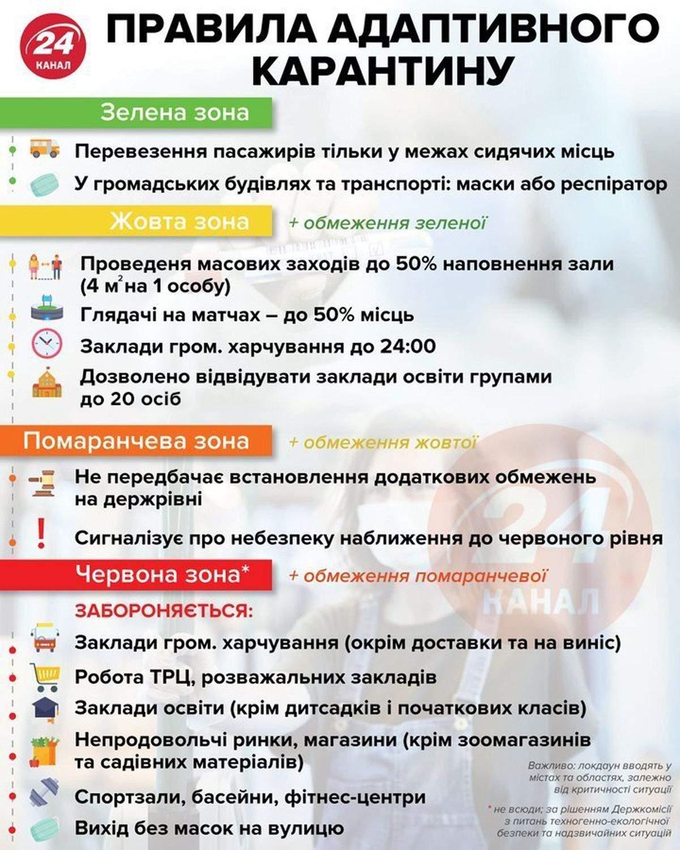 Карантинні обмеження в Україні посилили з 23 вересня