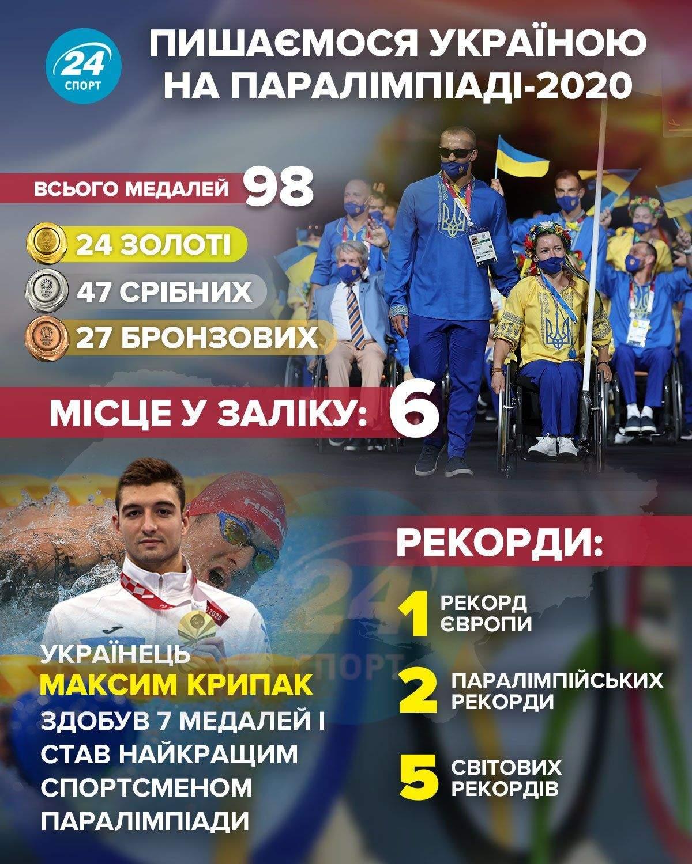 Успіхи України на Паралімпіаді