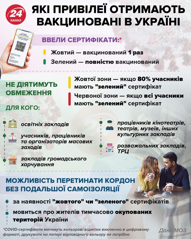Які привілеї отримають вакциновані українці / Інфографіка 24 каналу