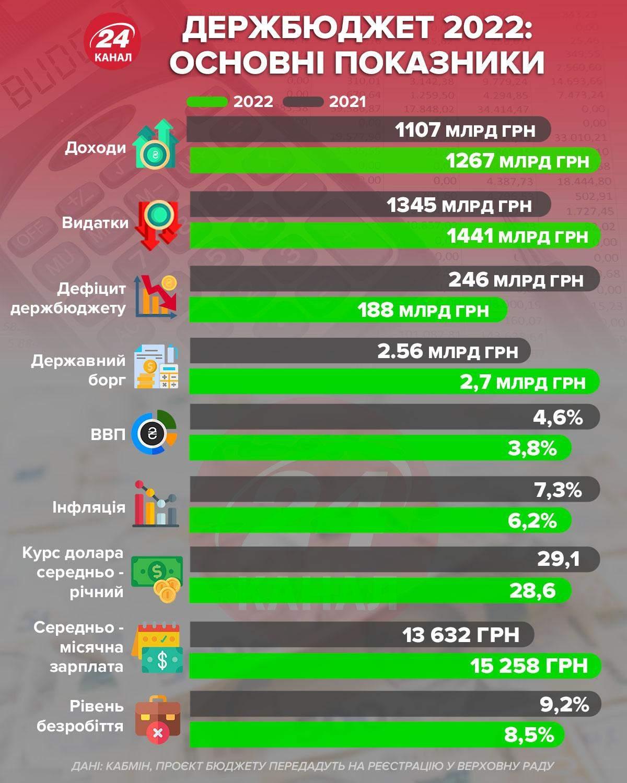 Основные показатели госбюджета-2022 / Инфографика 24 канала