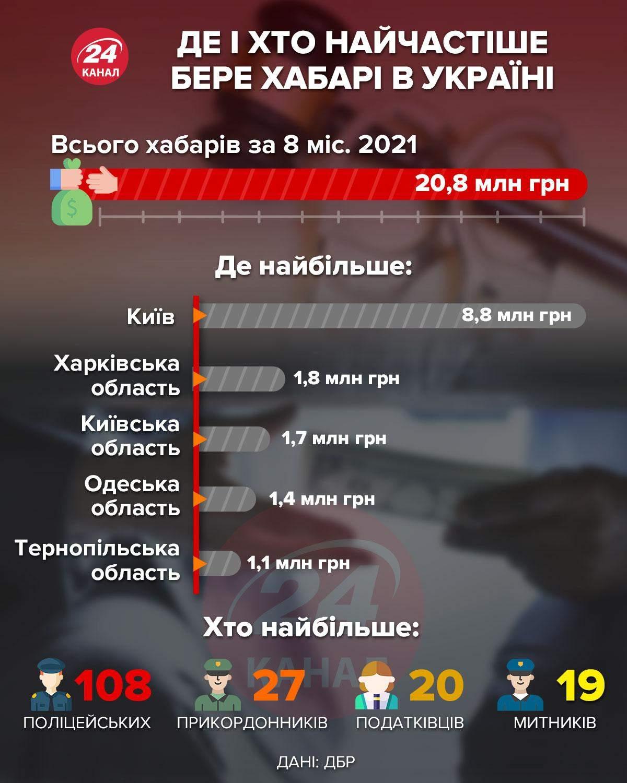Где и кто чаще всего берет взятки в Украине / Инфографика 24 канала