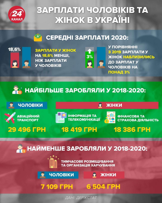 Зарплати чоловіків та жінок в Україні / Інфографіка 24 каналу