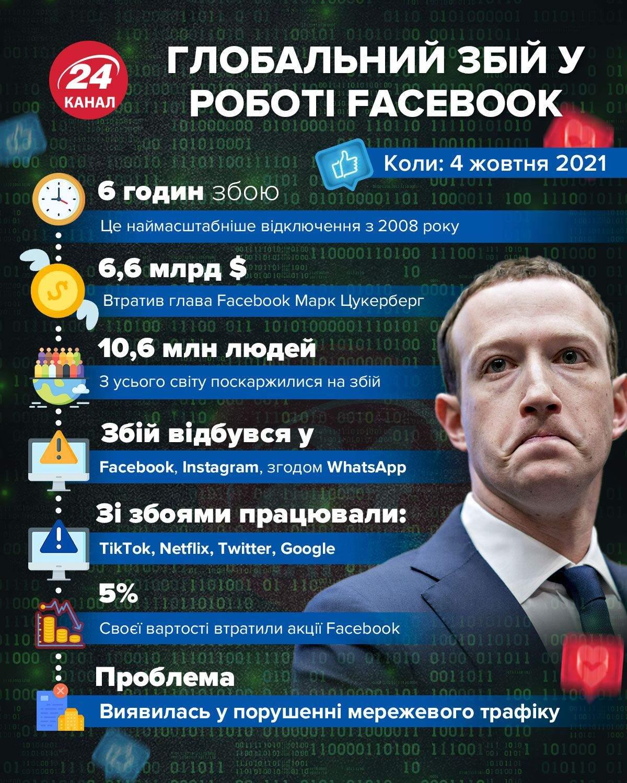 Глобальний збій роботи фейсбуку