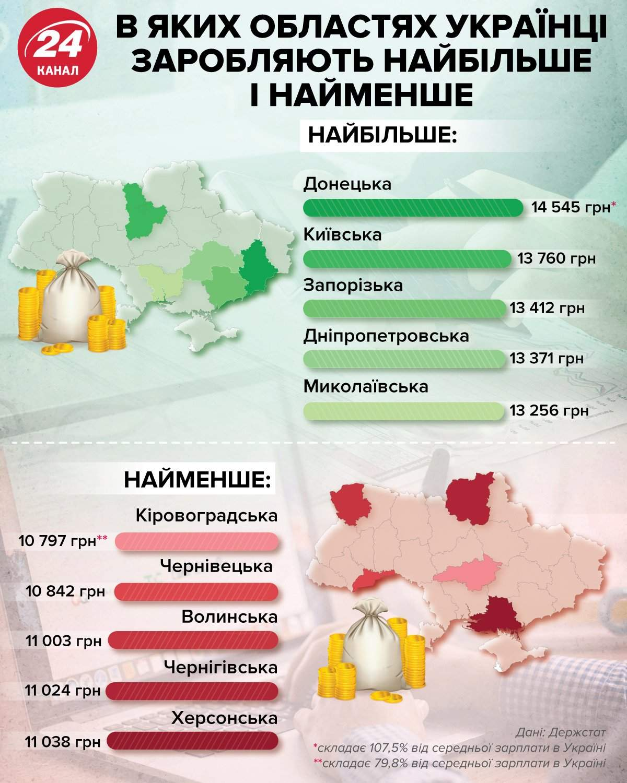 Самые высокие и самые низкие зарплаты в Украине