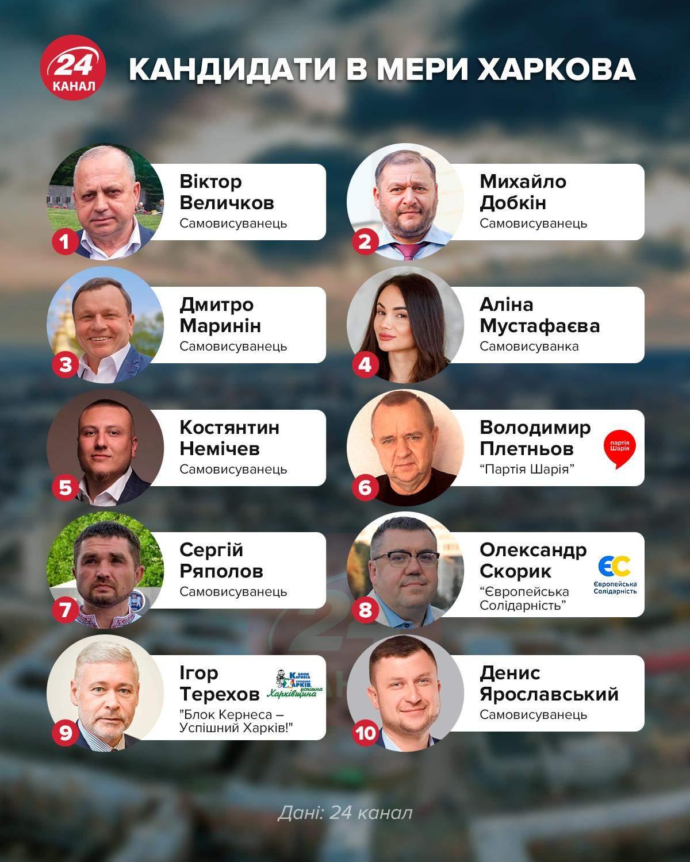 Кандидати в мери Харкова
