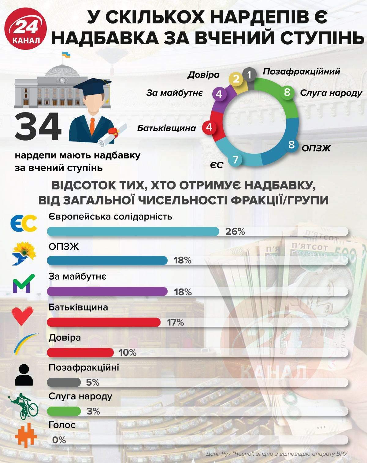 Надбавки депутатов за ученые звания / Инфографика 24 каналу