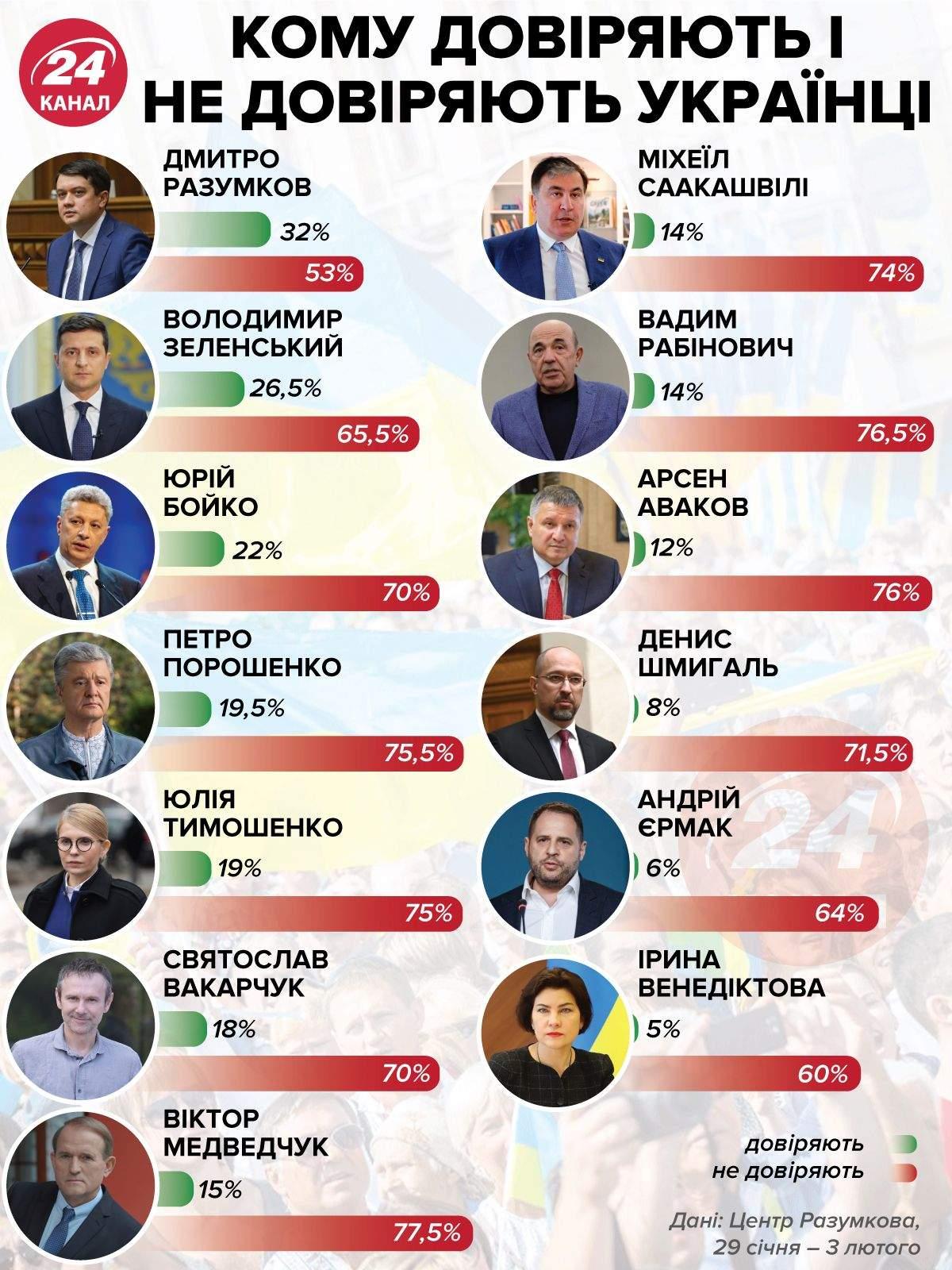 Кому доверяют и не доверяют украинцы / Инфографика