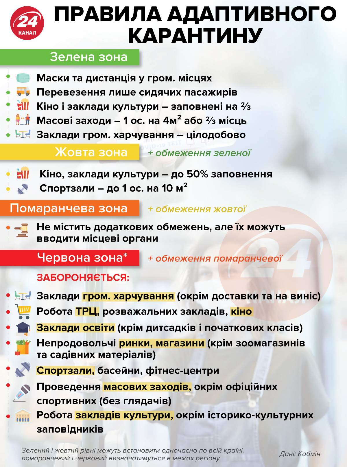 Правила адаптивного карантину / Інфографіка 24 каналу
