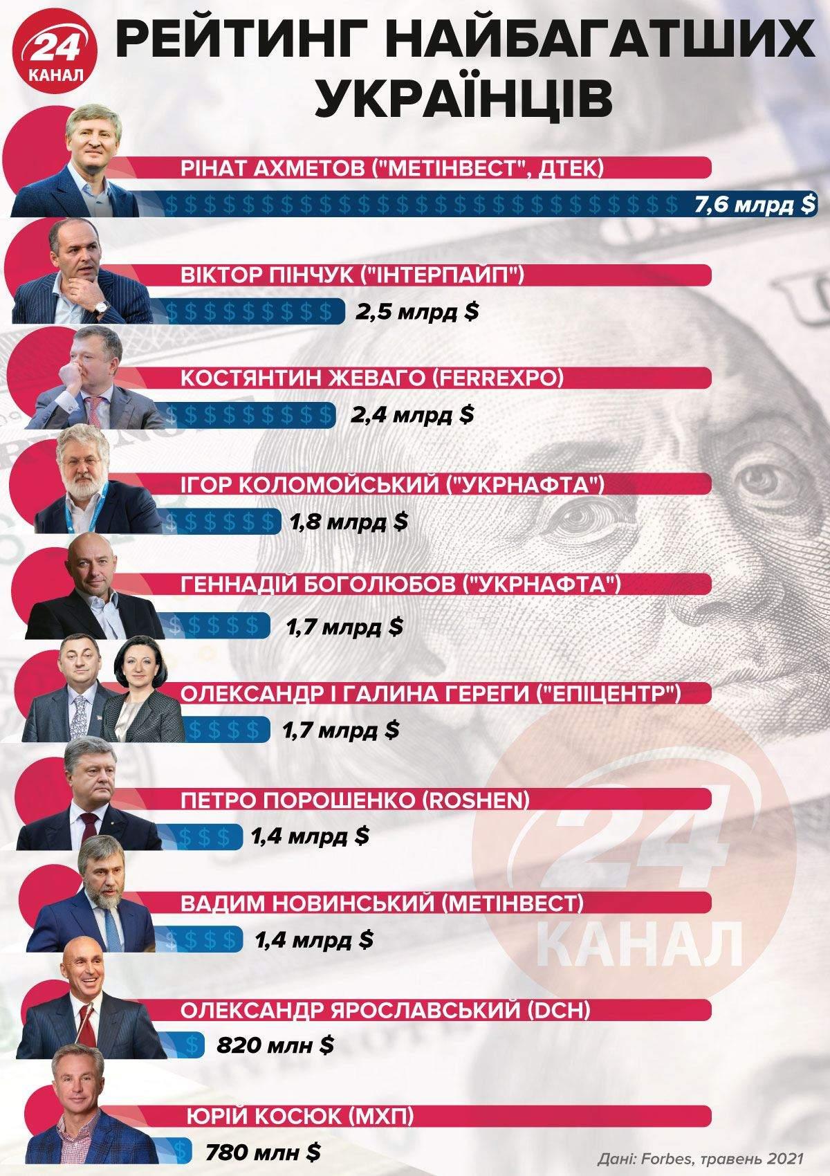 Рейтинг найбагатших українців / Інфографіка 24 каналу