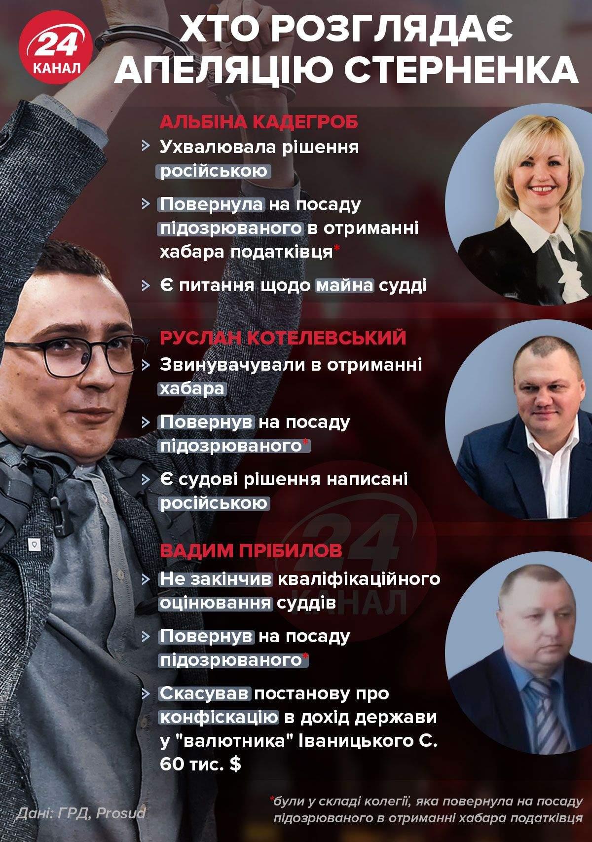 Хто розглядає апеляцію Стерненка / Інфографіка 24 каналу