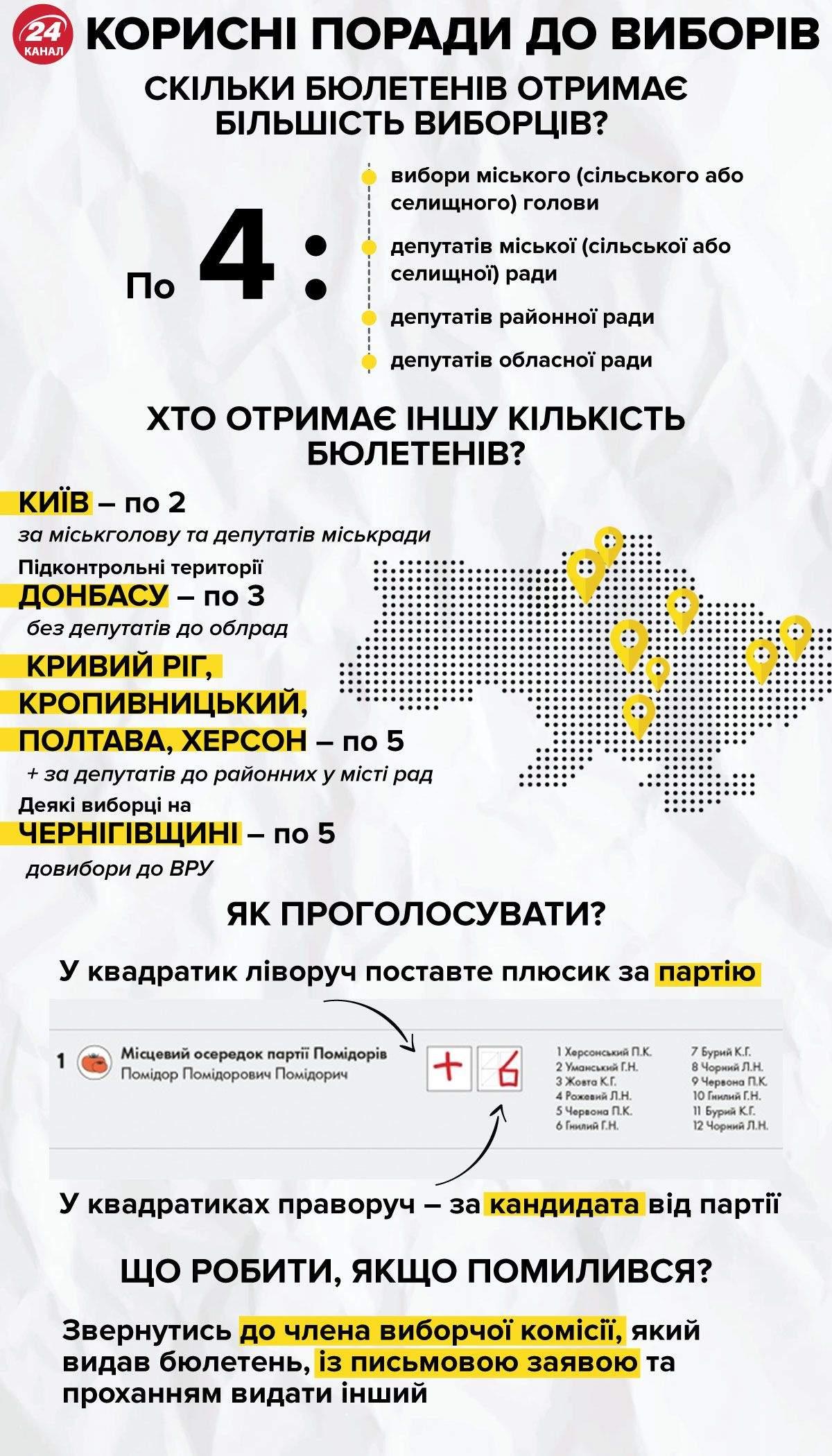 Количество бюллетеней у избирателя  Инфографика 24 канал